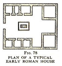 Layout of roman house